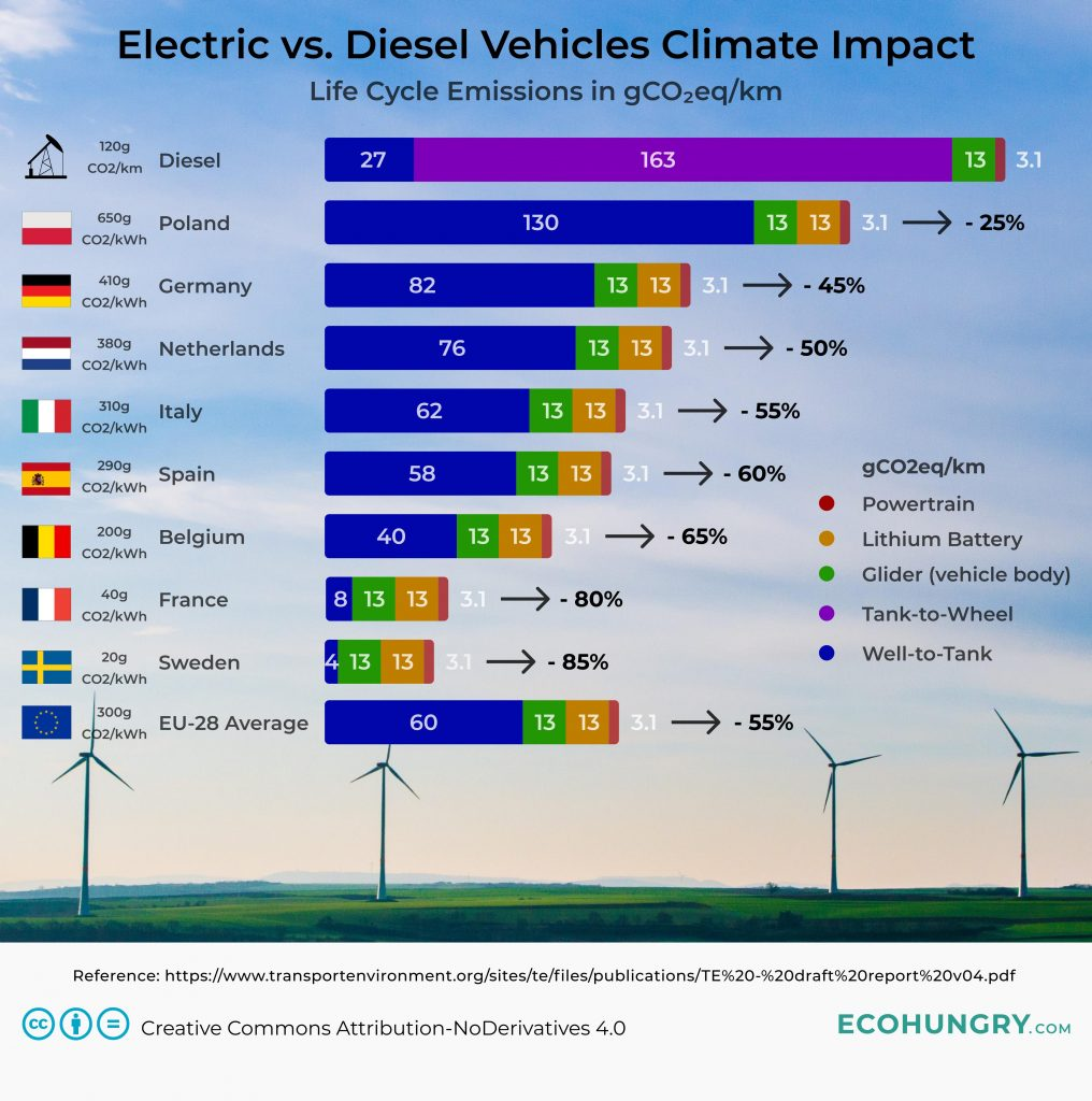 Electric vs. Diesel Vehicles Climate Impact