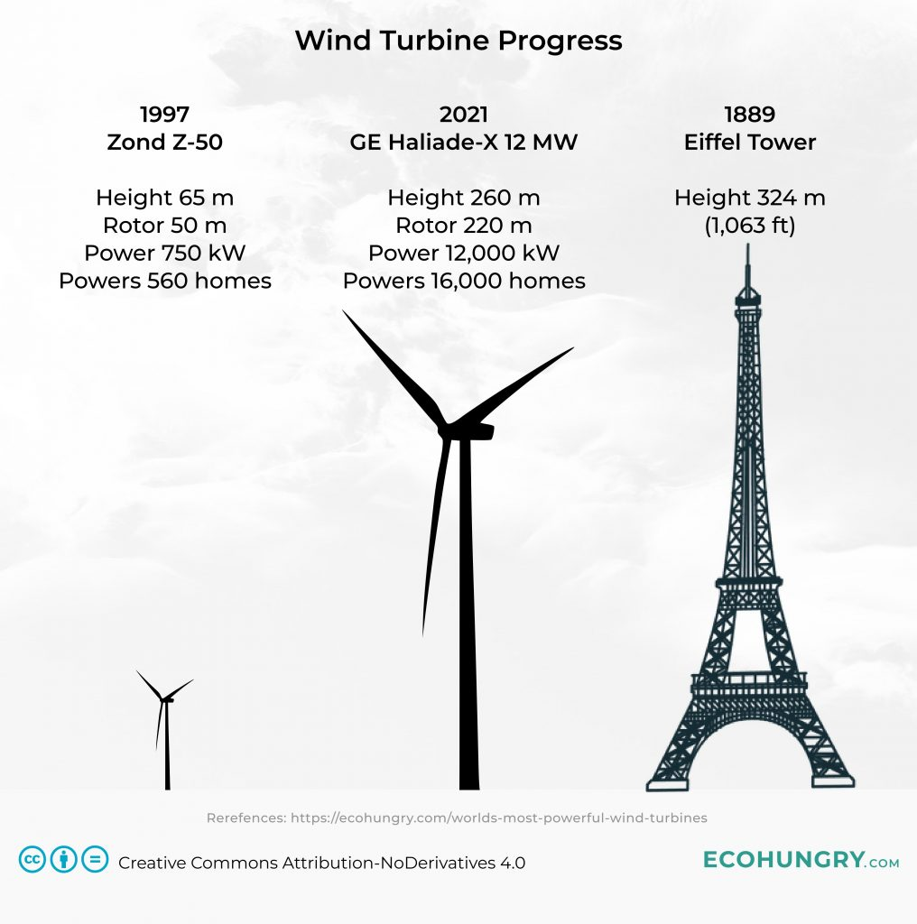 Wind turbine from 1997 compared to the 2021 GE Haliade-X record holder wind turbine.