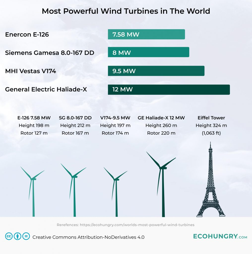 Worlds Largest Wind Turbines