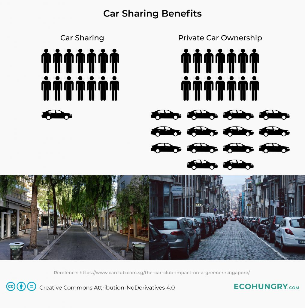 Car Sharing Benefits