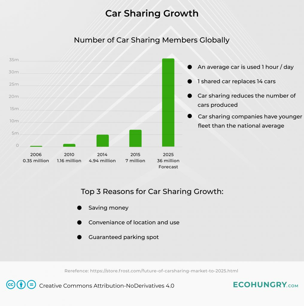 Car sharing membership growth globally